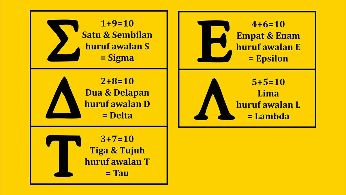 Formasi Unik dan Filosofi yang Dikandung Nama Angka dalam BahasaIndonesia